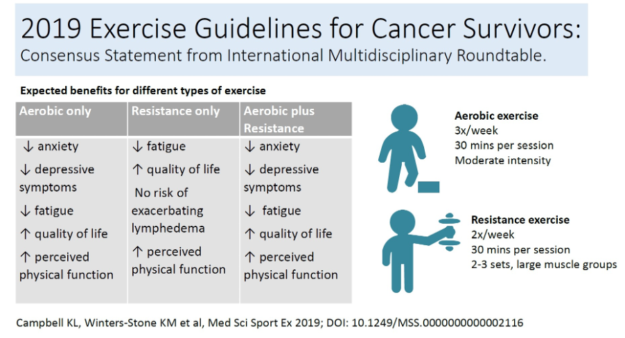 ASCO 2019 recommendations